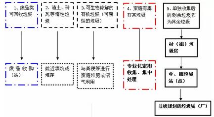 徐海云:乡村生活垃圾处理的挑战与探索