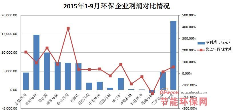 2015年1-9月15家环保上市公司业绩对比情况分析