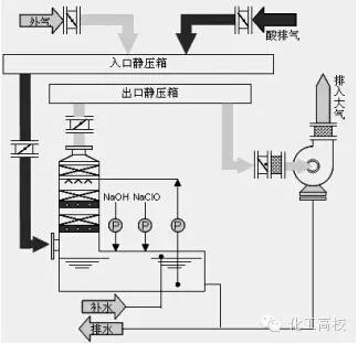 45种废气净化工艺流程图