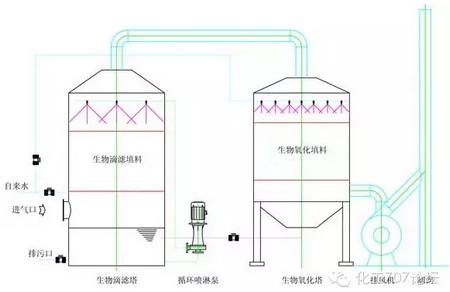 脱臭方法:水吸收法