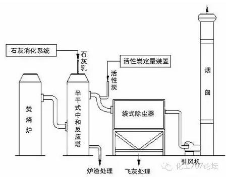 脱臭方法:三相多介质催化氧化工艺