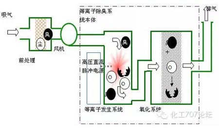 脱臭方法:低温等离子体技术