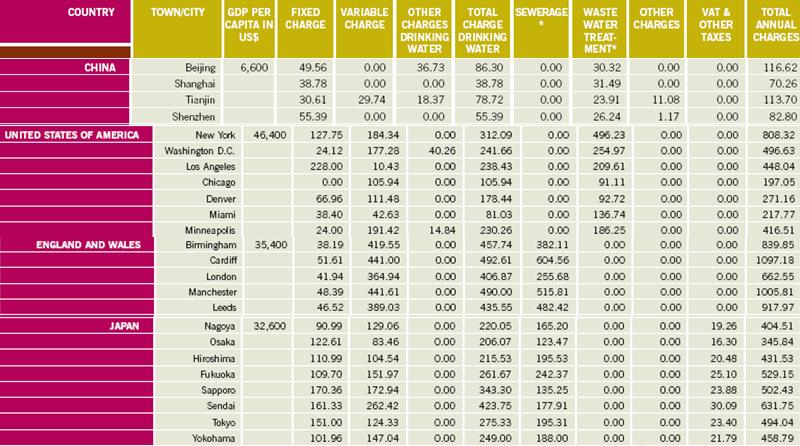 国际水价对比.png