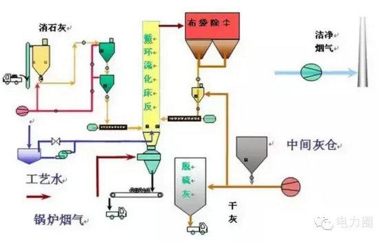 【干货】超全图解火电厂脱硫脱硝技术