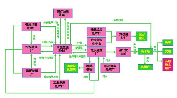 循环经济流程图.jpg