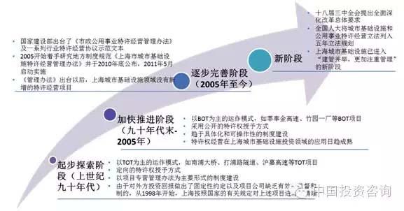 图示:上海城市基础设施PPP的发展历程 1、起步探索阶段(上世纪九十年代) 从1993年底起,上海城投总公司先后将南浦、杨浦两座大桥和打浦路隧道、徐浦大桥、沪嘉高速公路的专营权转让给中信泰富公司,将延安路高架道路和内环线高架道路、南北高架道路的专营权转让给上海实业集团。此阶段上海PPP的特点为:第一,以TOT模式为主,以吸引外资为主;第二,定向授予特许权,即政府或政府授权部门直接与投资者签订特许权经营合同;第三,一个项目一部政府规章,针对不同的PPP项目,上海市政府陆续出台了《上海市延安东路隧道专营管理