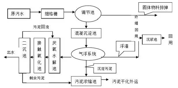 国控污水厂名单及主流污水处理工艺流程图,特点全介绍