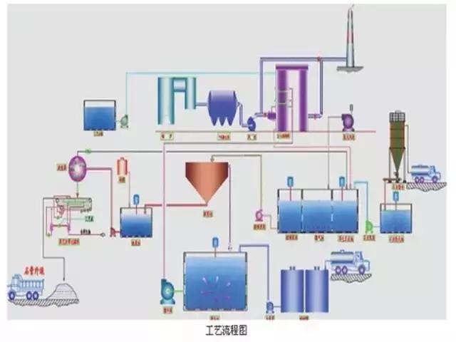 电厂常用的6种脱硫工艺流程图及详解
