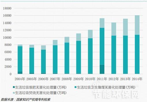 2004-2014中国生活垃圾各工艺路线处理量对比