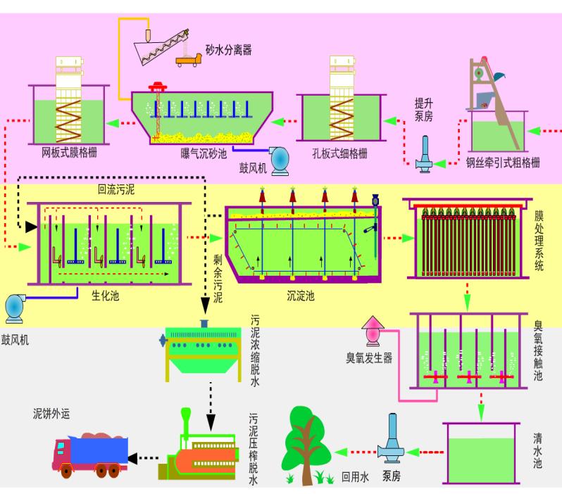 山东专业的污水处理设备厂家
