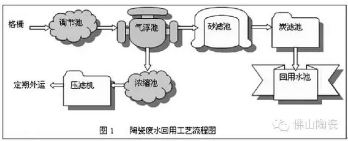 平面瓶颈磨床主轴结构图
