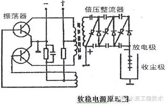 提供给振荡电路产生高频