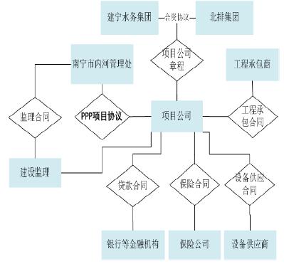 项目合同结构