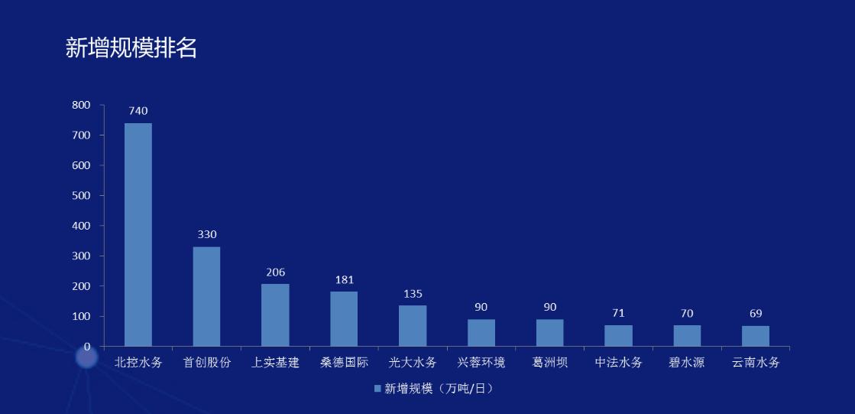 新增规模排名.png