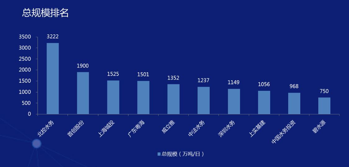 总规模排名.png