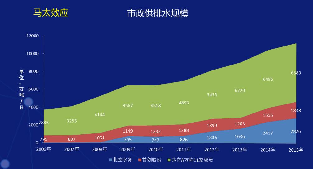 马太效应 市政供排水规模.png