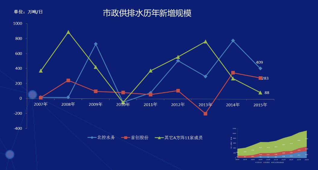 市政供排水历年新增规模.png