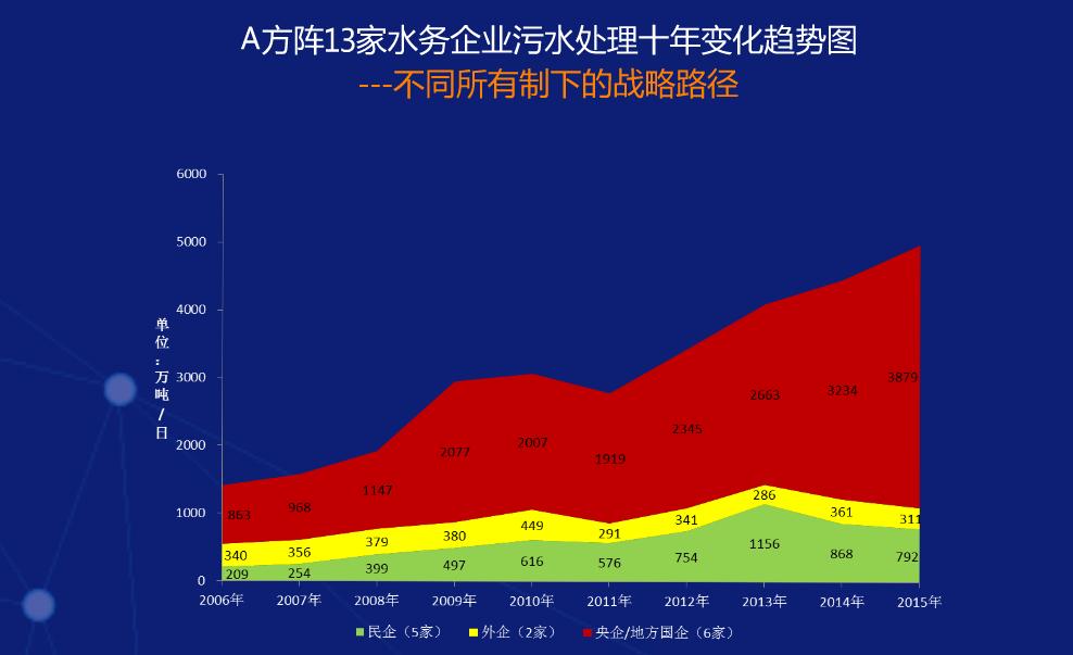 13家企业污水处理十年变化趋势图.png
