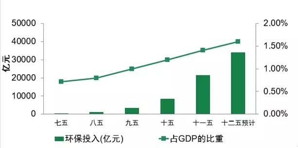 环保 gdp比重_国企所占gdp比重