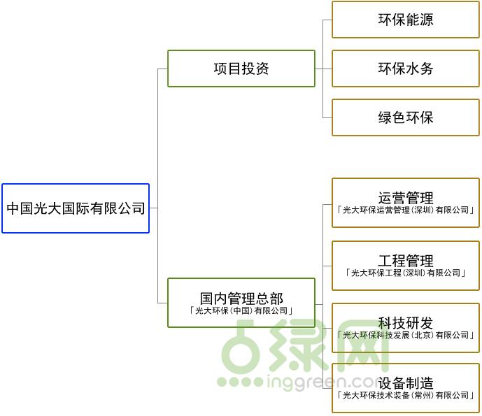 企业构架_副本