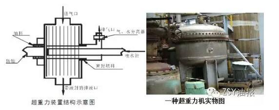 超重力技术是新一代的化工分离技术,它用旋转的环状多孔填料床(R.P.B)代替垂直静止的塔器,使气-液在旋转填料层中充分接触,在液相的高度分散、表面急速更新和相界面得到强烈的扰动的情况下进行传质、传热,使过程得到强化。和塔式设备相比,体积传质系数高一到三个数量级,设备的体积和重量仅是塔式设备的百分之几。利用旋转床填料床中产生的强大离心力-超重力,使气、液的流速及填料的比表面积大大提高而不液泛。液体在高分散,高湍动,强混合以及界面急速更新的情况下与气体以极大的相对速度在弯曲孔道中逆向接触,极大地强化了传质过