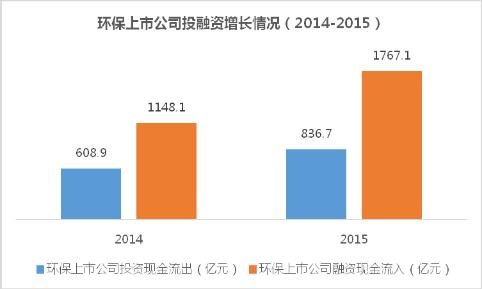 环保上市公司投融资增长情况