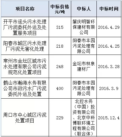 价格差4倍!近两年污泥项目中标价格统计分析 - longxinlei843 - 龙树勇:青山碧水!蓝天白云!