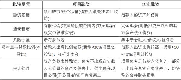 表1项目融资与企业融资的比较