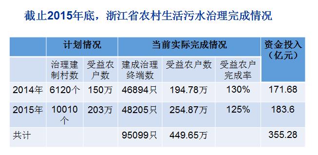 截止2015年浙江省农村污水处理的完成情况.png