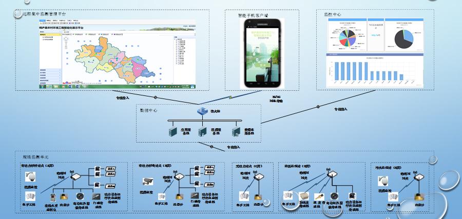 智能水务平台——系统架构.png