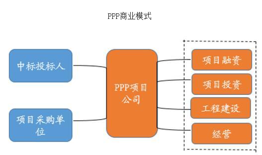 2016年中国ppp项目市场发展现状及政策环境分析