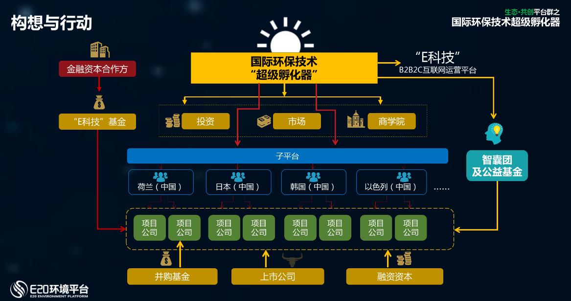 构想四:环境云服务平台