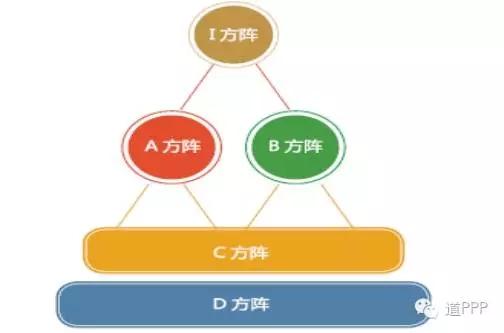 污水项目ppp结构