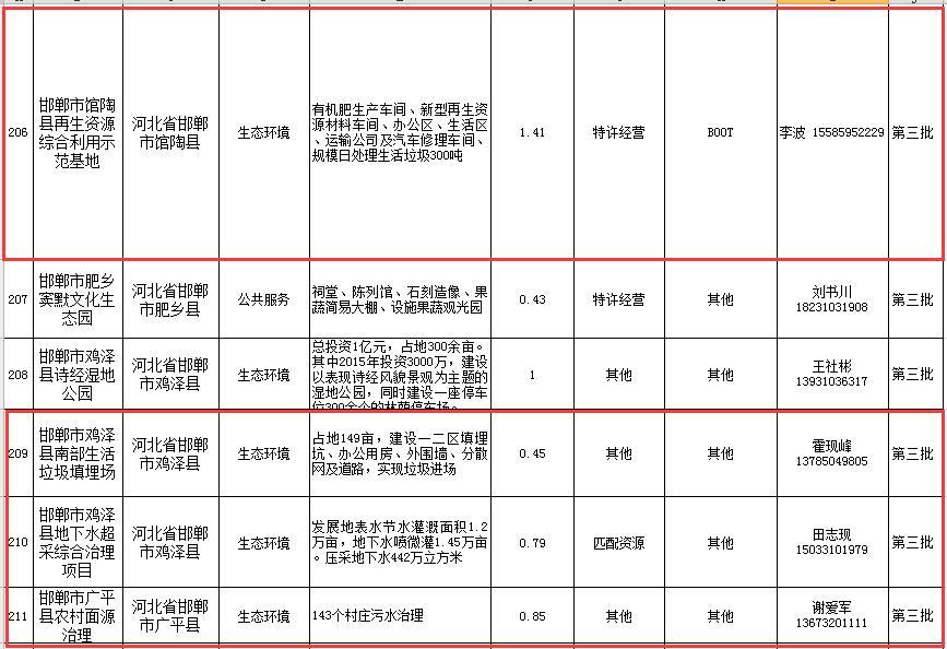 4600亿 220个项目 河北省PPP项目库