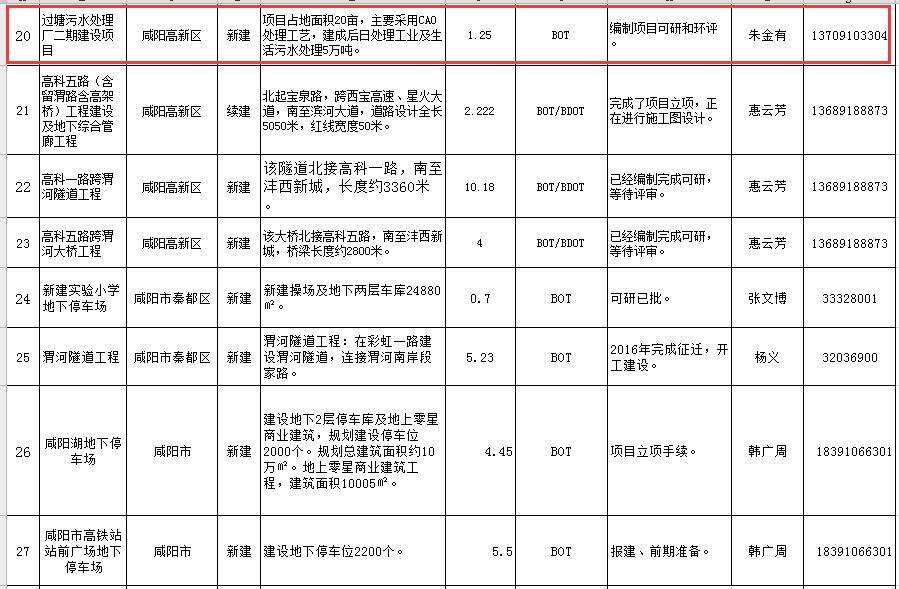 总投资566亿 陕西咸阳第三批PPP项目