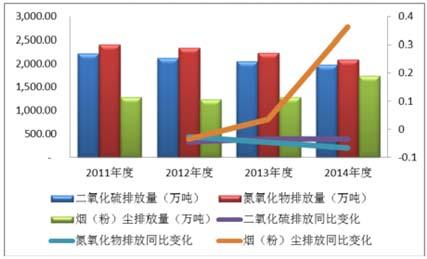 近几年中国大气污染防治行业发展情况及投资前景分析