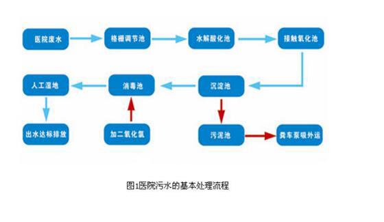 医院污水的基本处理流程