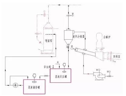工业用喷浆机电路图