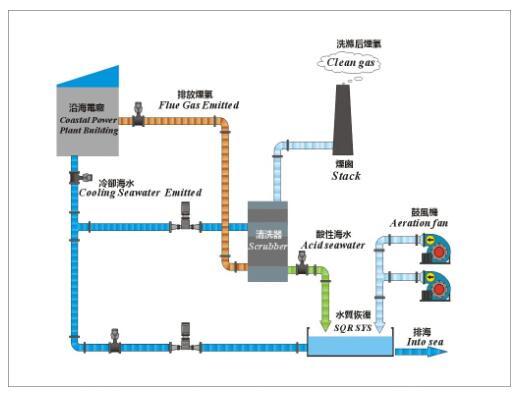 石灰石-石膏湿法脱硫工艺流程图-传说中的脱硫工艺 你敢说真的懂吗