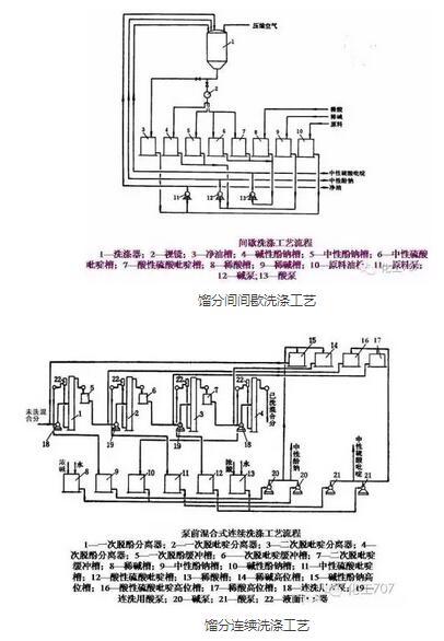 115张流程图 废气工程师都要熟悉的煤化工工艺