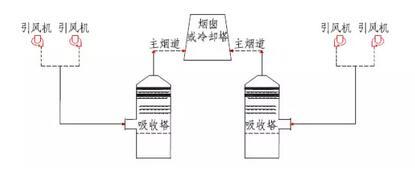 石灰石 石膏湿法脱硫技术的工艺流程 反应原理及主要系统