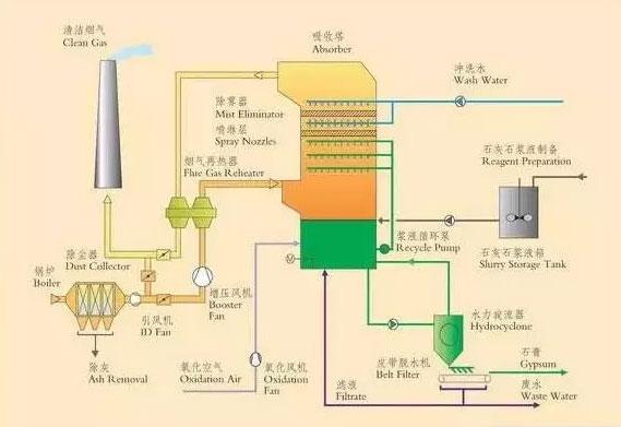 筛板型,气动乳化型等各种类型的脱硫塔