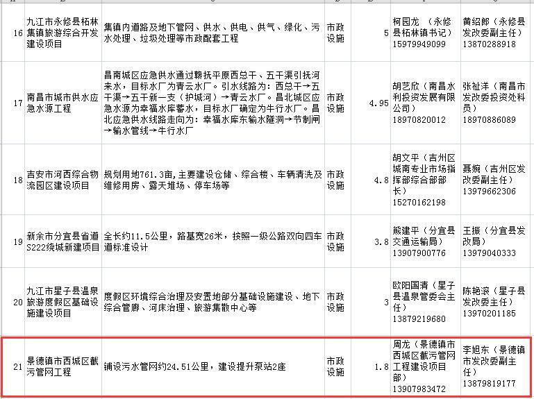 2016年江西省第一批PPP项目推介表