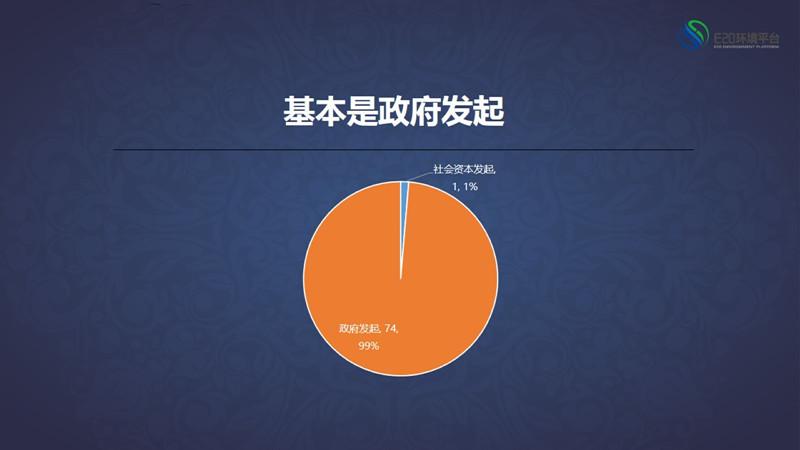 99ppp_e20研究院:黑臭水體ppp項目落地率達39%