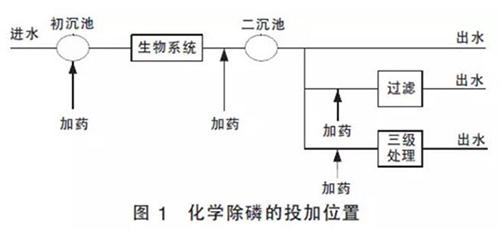 四种药剂投加攻略 让你拥有完美脱氮除磷系统 - longxinlei843 - 龙树勇:青山碧水!蓝天白云!