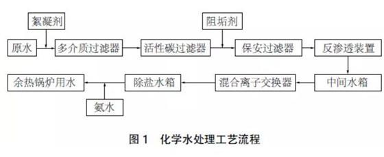 反渗透中的这些装置故障 有什么改进对策? - longxinlei843 - 龙树勇:青山碧水!蓝天白云!