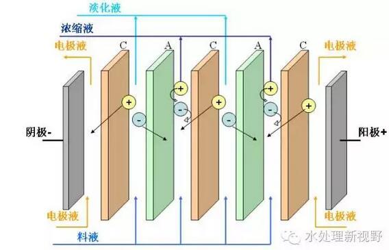零排放水处理技术--4种核心工艺 - longxinlei843 - 龙树勇:青山碧水!蓝天白云!