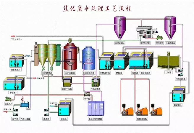 综合74种污水处理废水处理典型工艺流程图及介绍