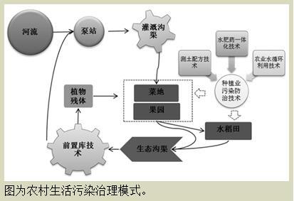 污水项目组织结构图