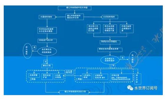 """海绵城市建设的""""量""""与""""质""""如何落实?附专家详解 - tianyawangzhe1985 - tianyawangzhe1985的博客"""